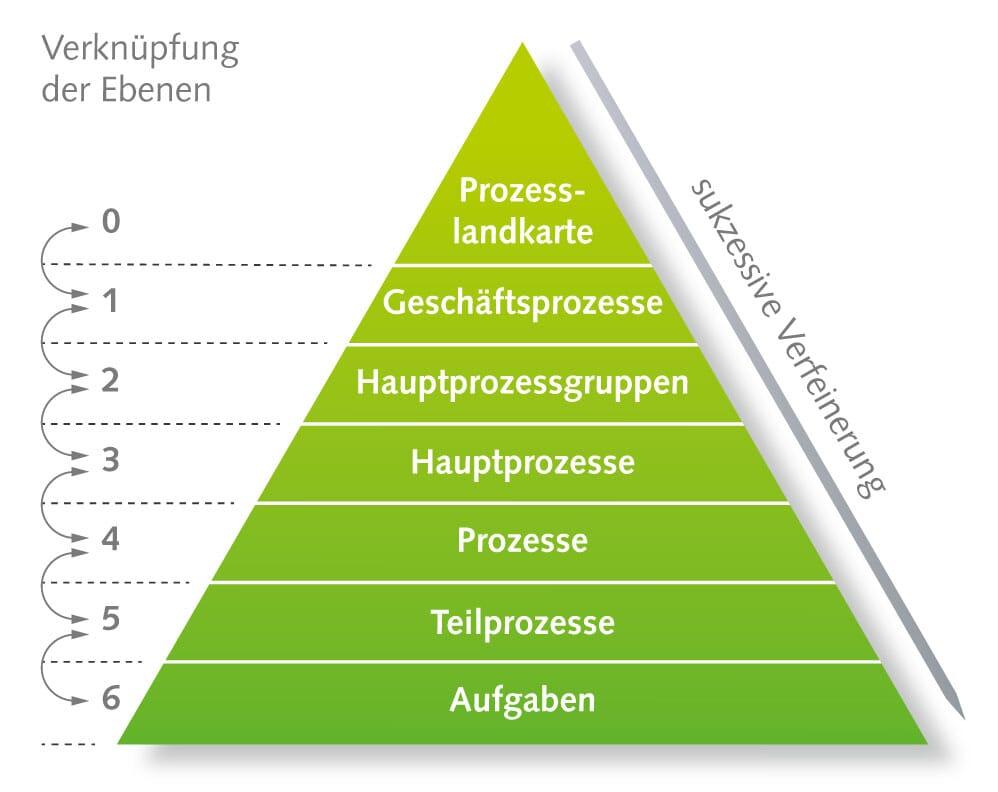 Prozesse definieren in einem Modell verschiedener Ebenen