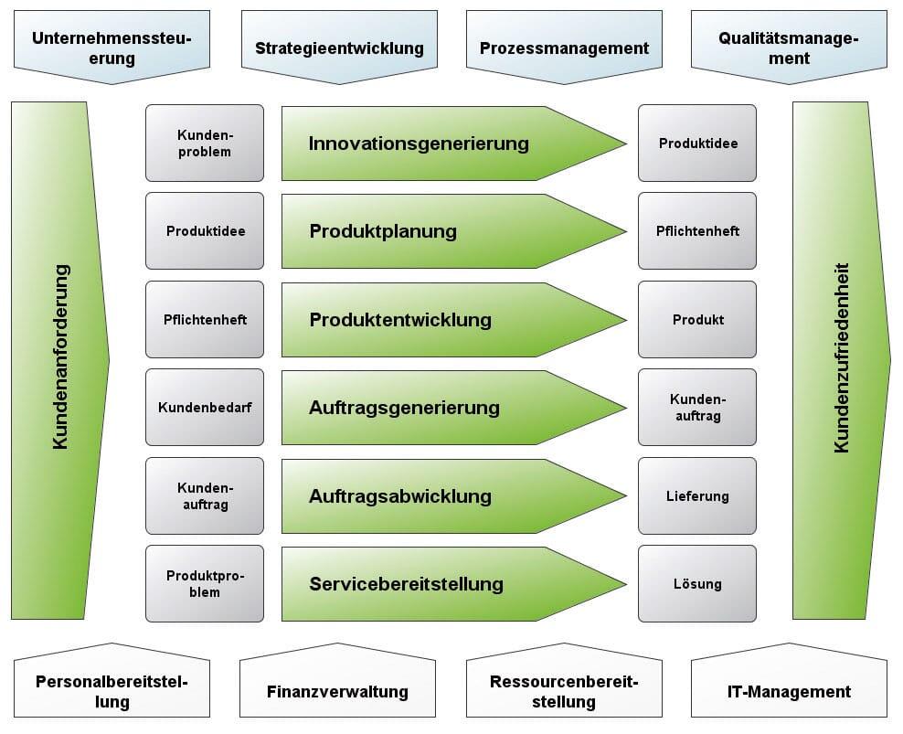Prozesse definieren als Prozesslandkarte