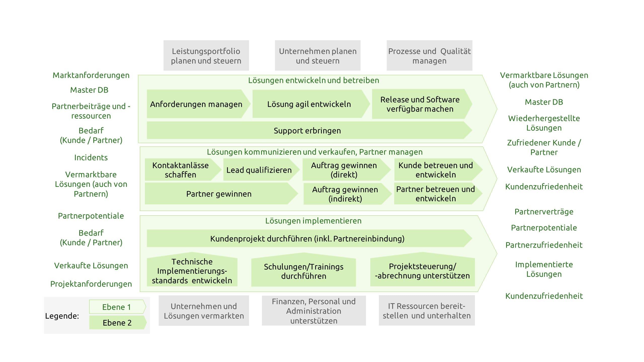 Beispiellandkarte für eine Prozessorganisation