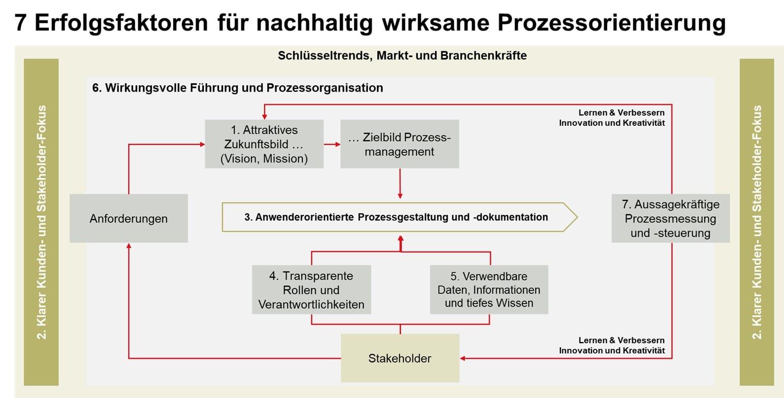 Erfolgsfaktoren Prozessorientierung