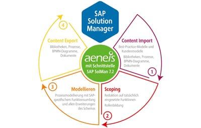 Seitdem SAP (2017) den Solution Manager (Solman)in der Version 7.2 auf den Markt gebracht hat, ist eine seiner technologischen Seiten besonders attraktiv geworden: das Prozessmanagement.