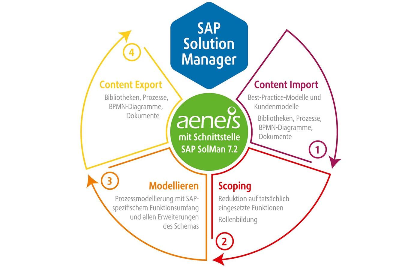 Aeneis-Schnittstelle-SAP-SolMan