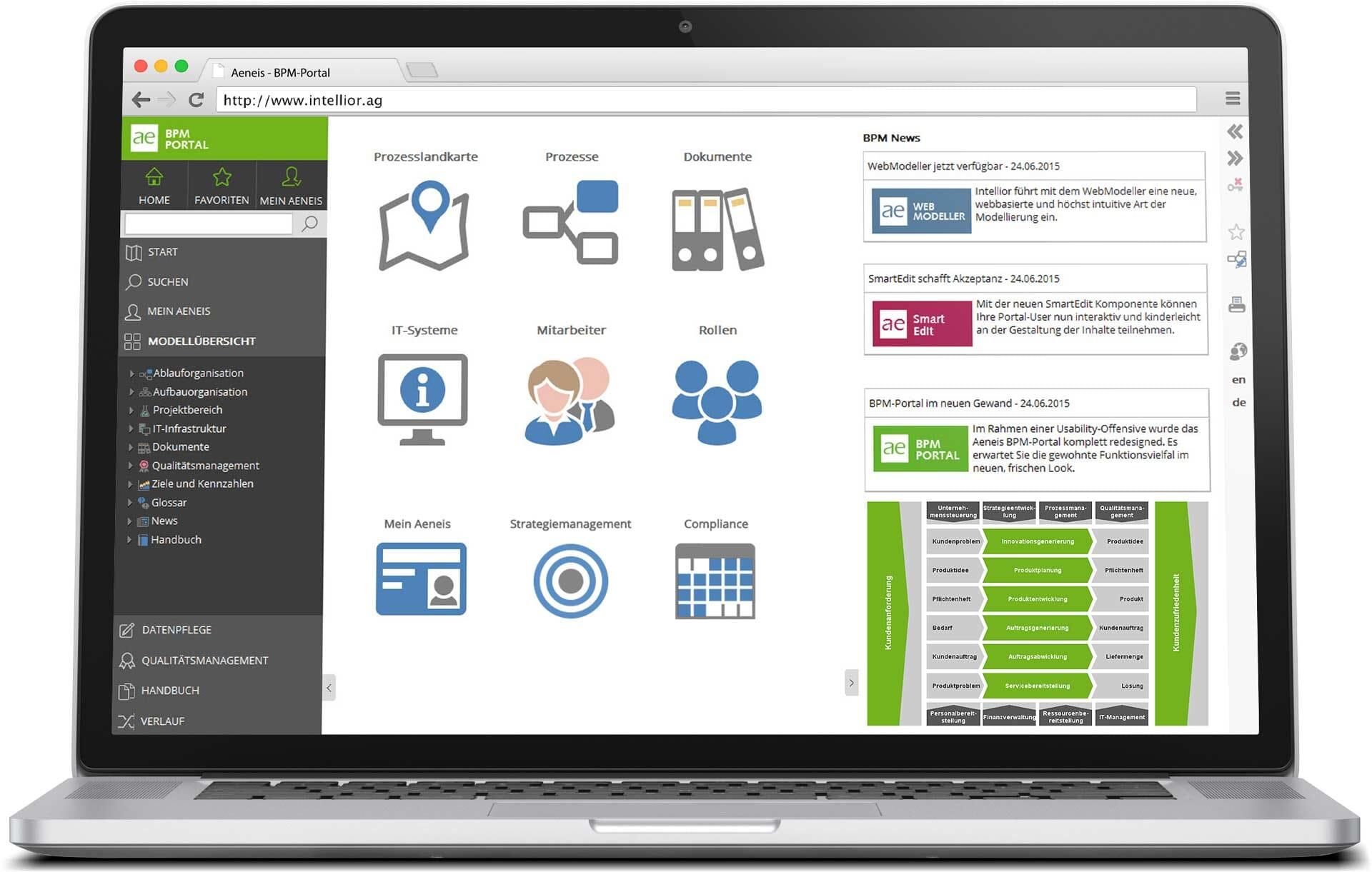 Aeneis BPM-Portal: Startseite mit Prozesslandkarte