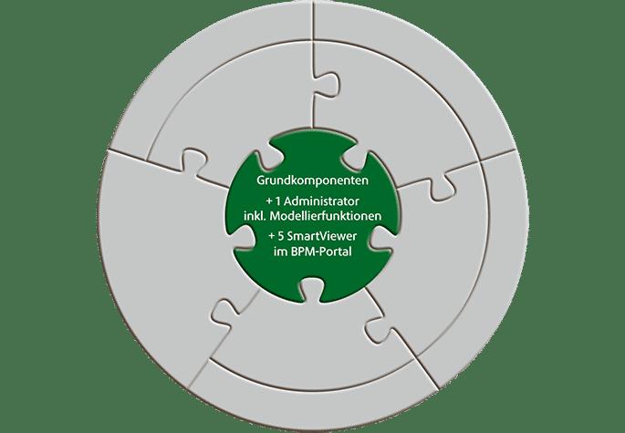Aeneis-Lizenzstruktur Grundkomponenten
