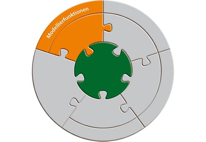 Aeneis-Lizenstruktur - Modellierfunktionen