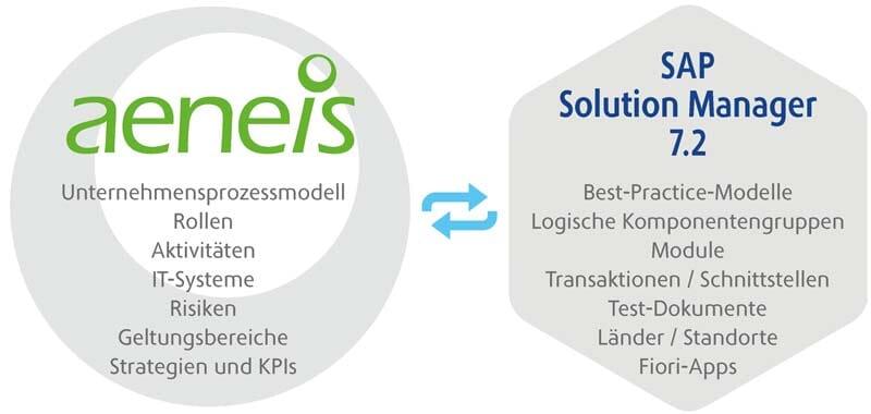Diagramm: Schnittstelle Aeneis/SAP SolMan 7.2