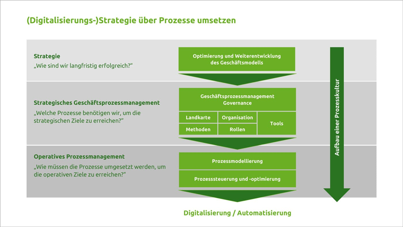 Grafik: Digitalisierungsstrategie umsetzen