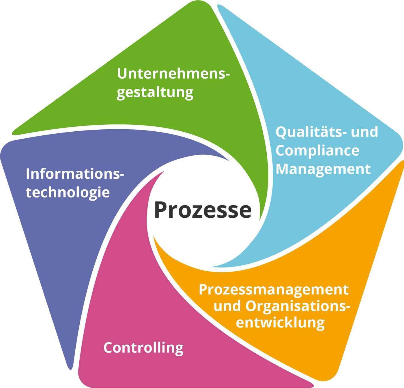 Intellior-Grafik: BPM-Beratung für alle Aufgabenbereich