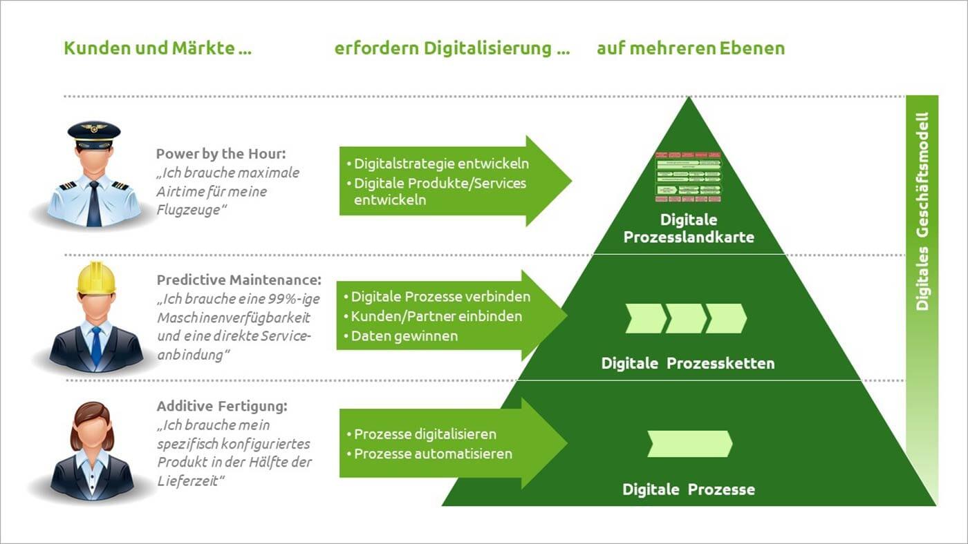 Grafik: Digitalisierung auf allen Ebenen