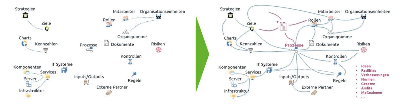 Grafik: Informationsarchitektur mit Prozessfokus