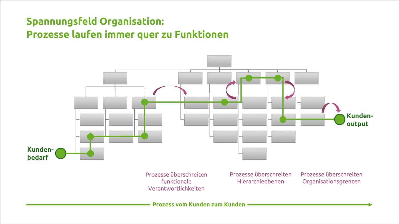 Grafik: Prozesse laufen quer zu Funktionen