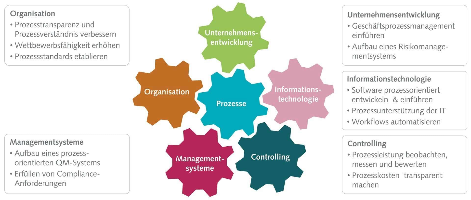 Die Herausforderungen für Prozessmanagement