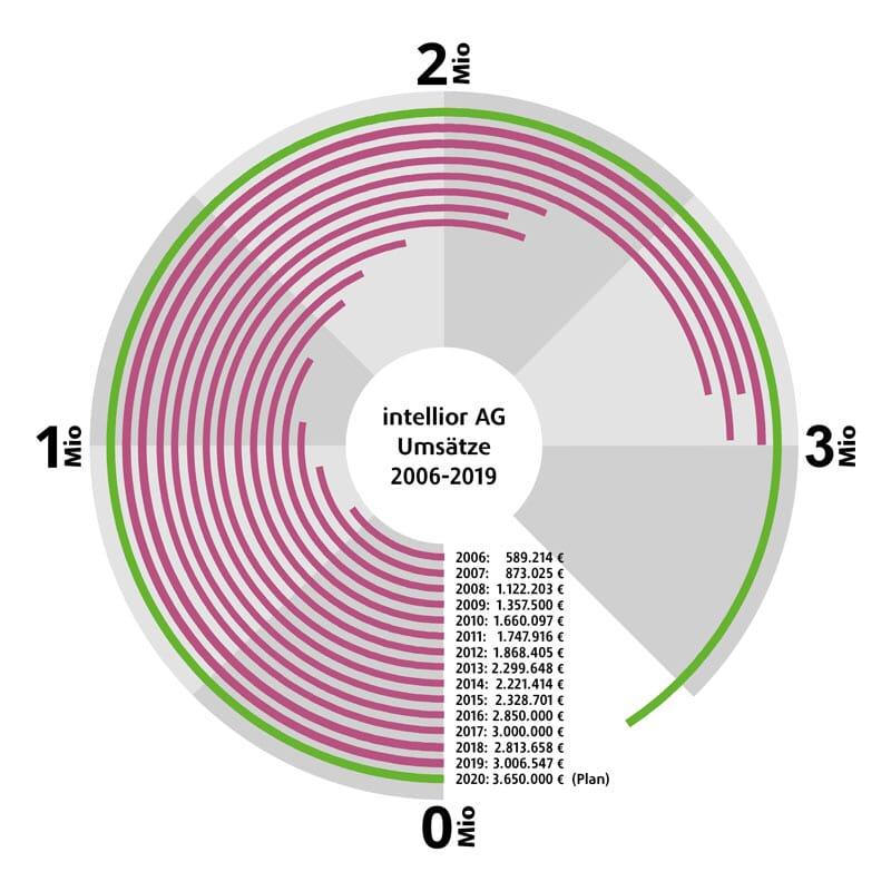 Umsätze der intellior AG